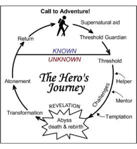 the-heros-journey