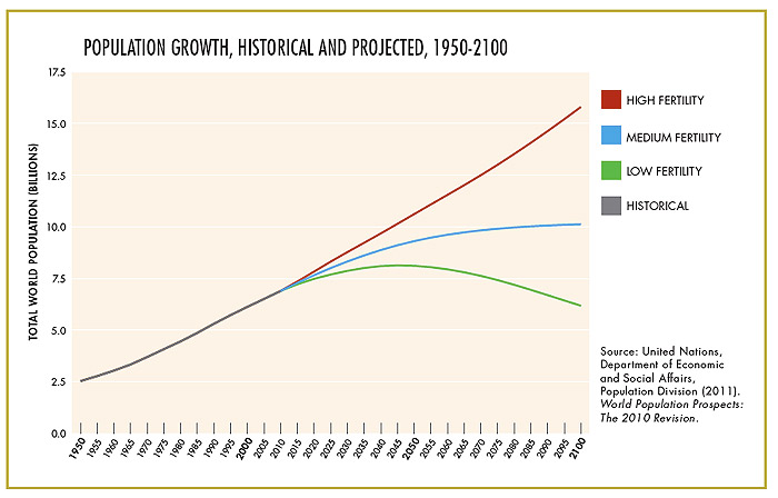 population_growth_projected_700